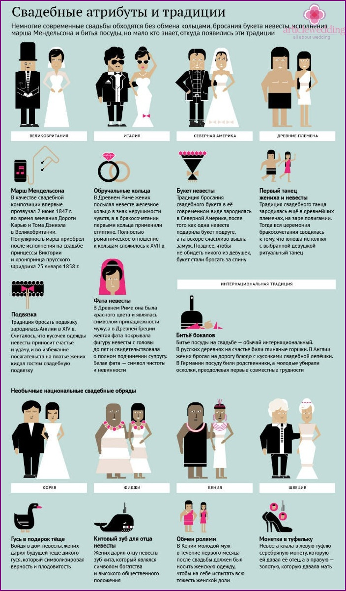 Wedding traditions and attributes