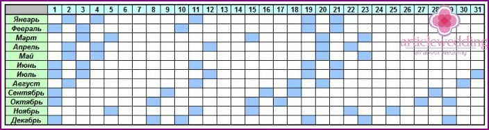 Calendar successful days for wedding