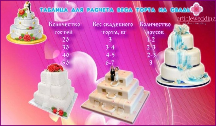 Table for the calculation of weight for the wedding cake