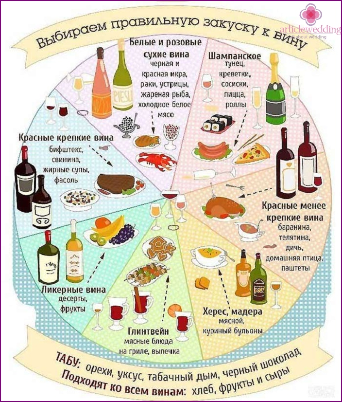 The combination of wine and dishes