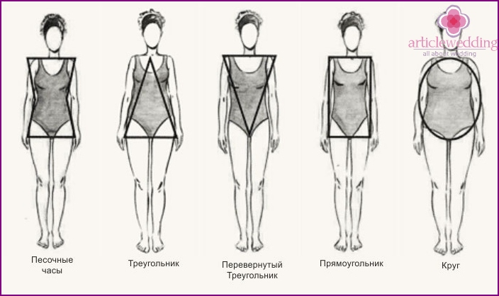 Shapes of dresses for mom of the groom: type of figure